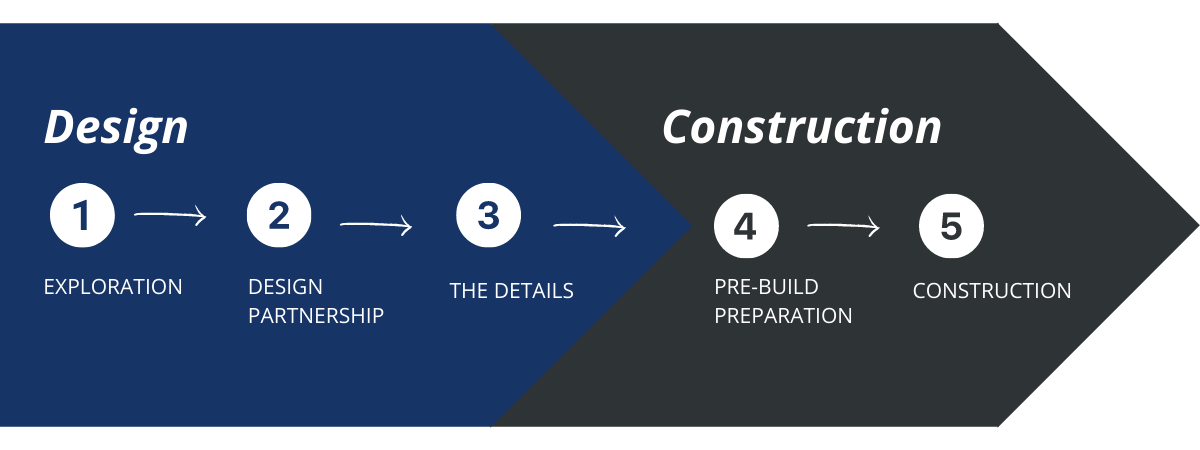 JMC - 5 Step Design-Build Remodeling Process in New Jersey